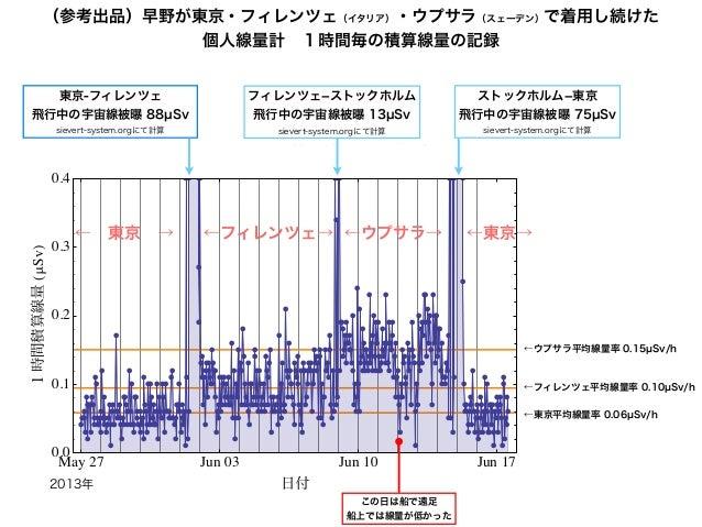 早野が東京→フィレンツェ→ウプサラ→東京で装着していた個人線量計1時間ごとの線量グラフ