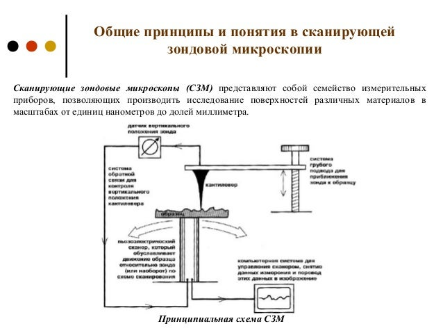 Принципиальная схема СЗМ