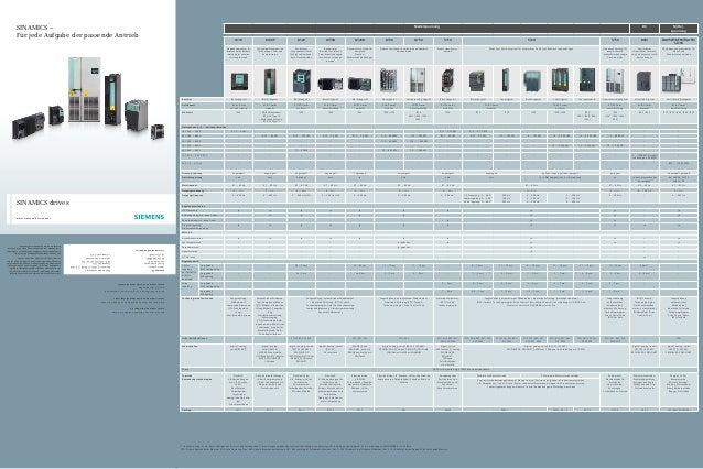 Niederspannung DC Mittel- spannung G110 G120P G120 G110D G120D G130 G150 S110 S120 S150 DCM GM150/SM1507/GL150/ SL150 Freq...