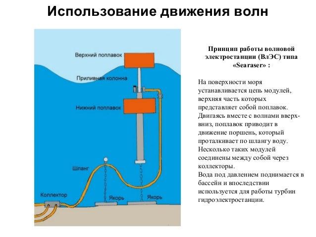 волновой электростанции