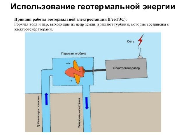 Использование геотермальной