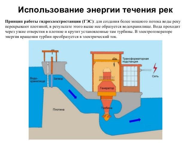 Сила воды... Hydro.