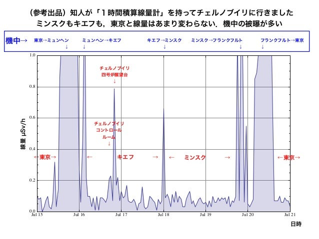Jul 15 Jul 16 Jul 17 Jul 18 Jul 19 Jul 20 Jul 21 0.0 0.2 0.4 0.6 0.8 1.0 –Svêh (参考出品)知人が「1時間積算線量計」を持ってチェルノブイリに行きました ミンスクもキ...