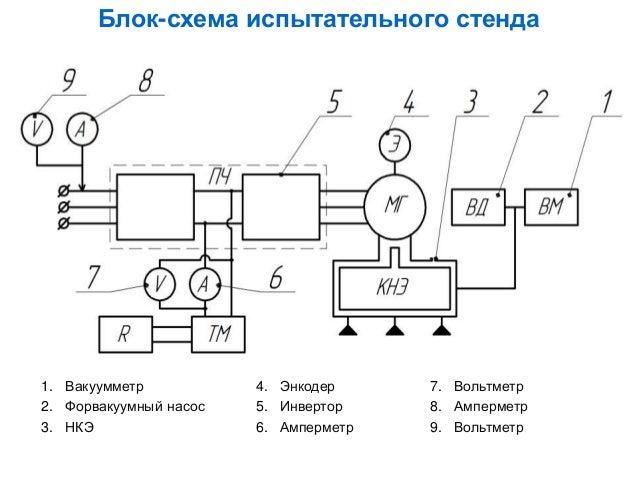 Блок-схема испытательного