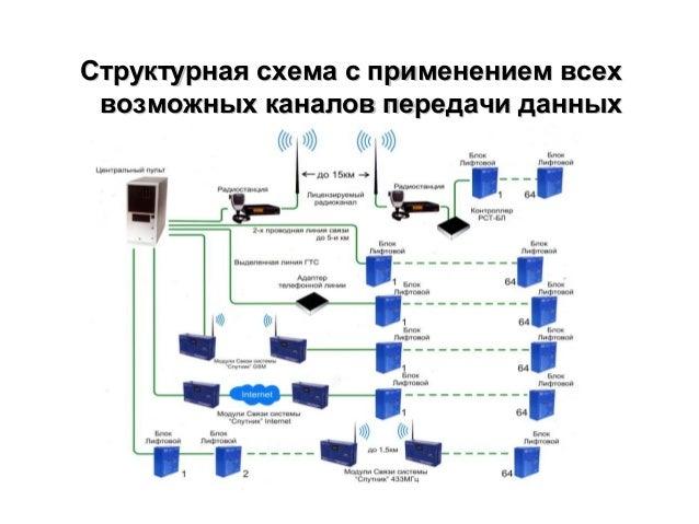 Структурная схема с