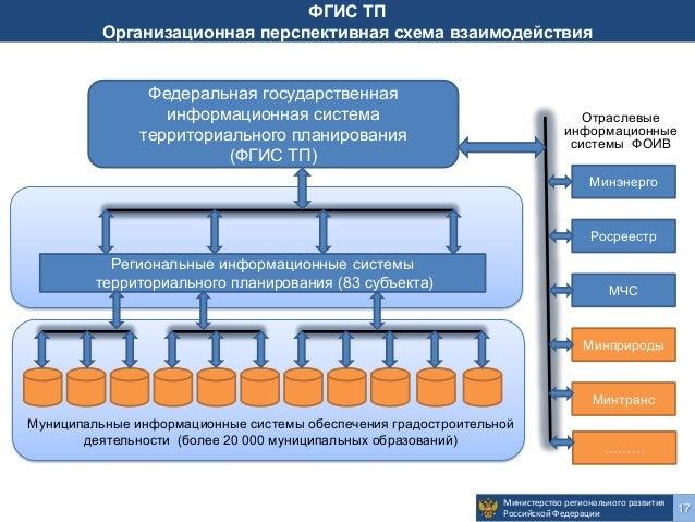 Внесение изменений в схему территориального планирования