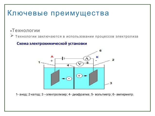 процессов электролиза