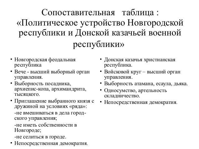 Новгородской республики и