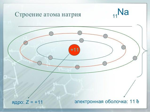 Строение атома натрия ядро: Z