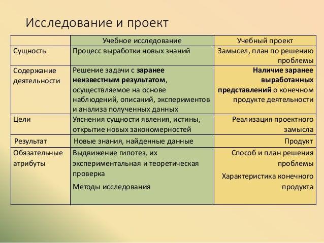 Исследование и проект Учебное