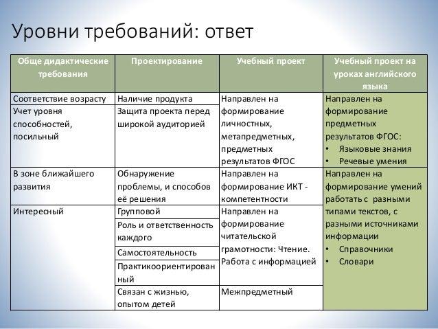 Учебный проект Учебный