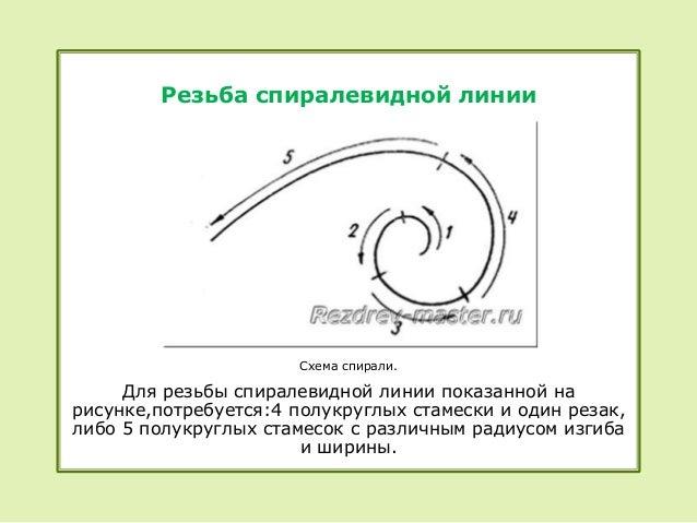 Резьба спиралевидной линии