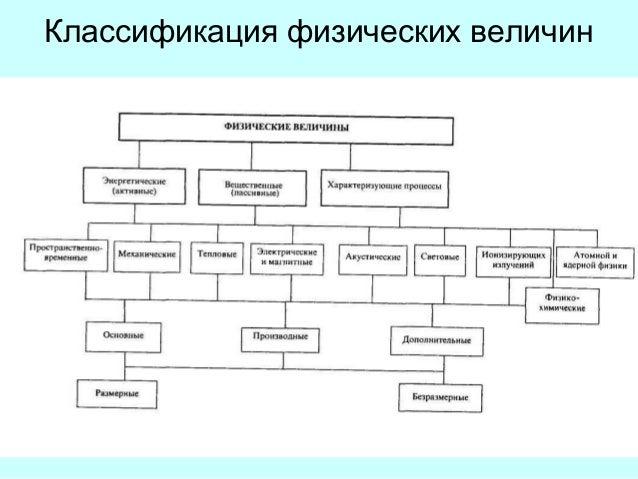 Основные понятия связанные со средством измерения
