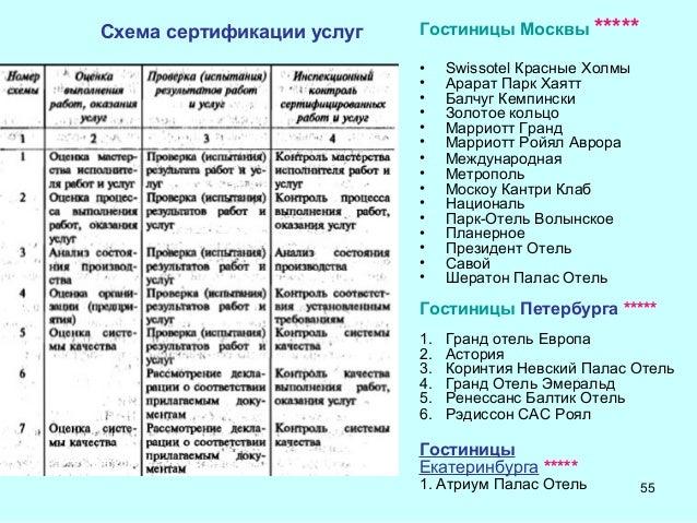 услуг Гостиницы Москвы
