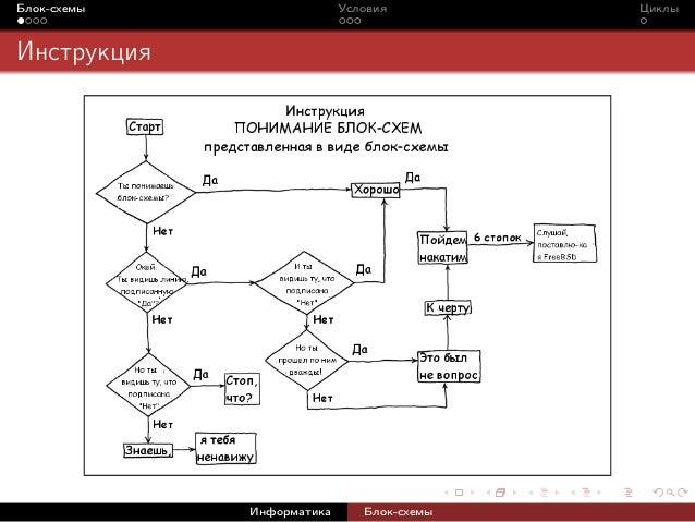 Информатика Блок-схемы; 2.