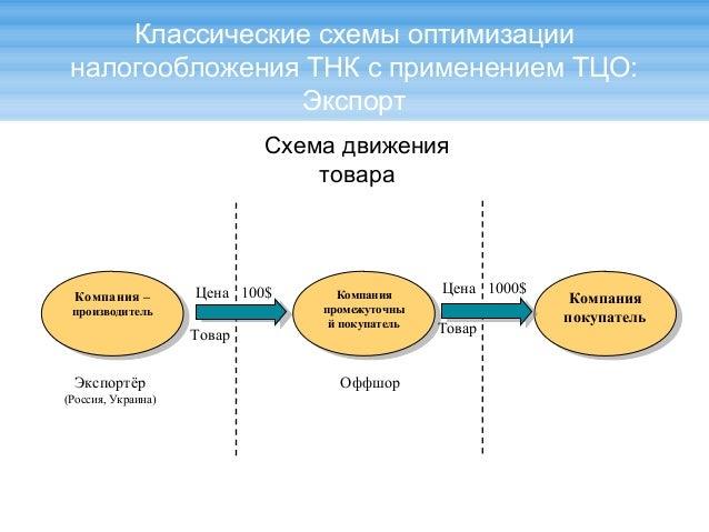 Классические схемы оптимизации