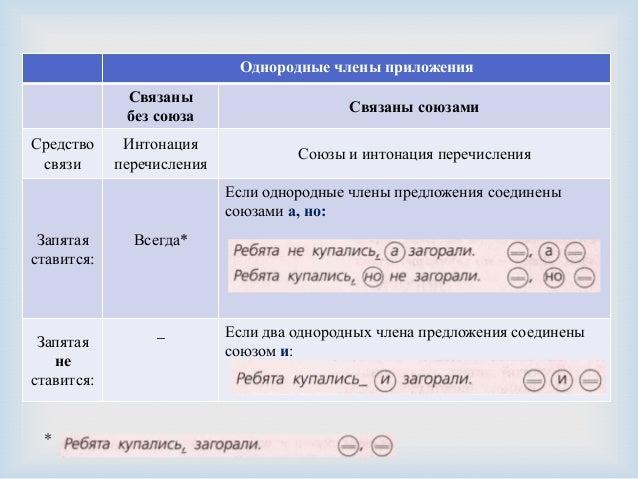 Схемы предложений с однородными чл с союзом да