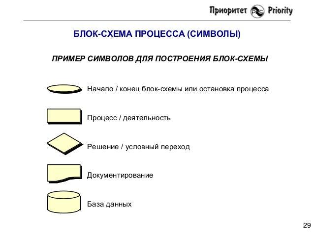 БЛОК-СХЕМА ПРОЦЕССА (СИМВОЛЫ)