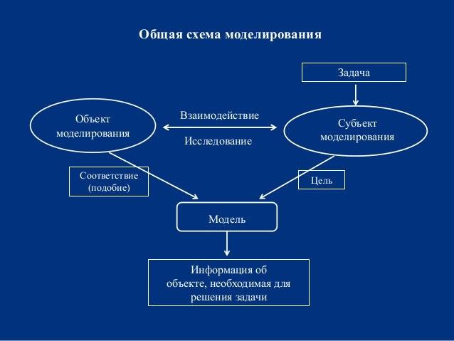Общая схема моделирования