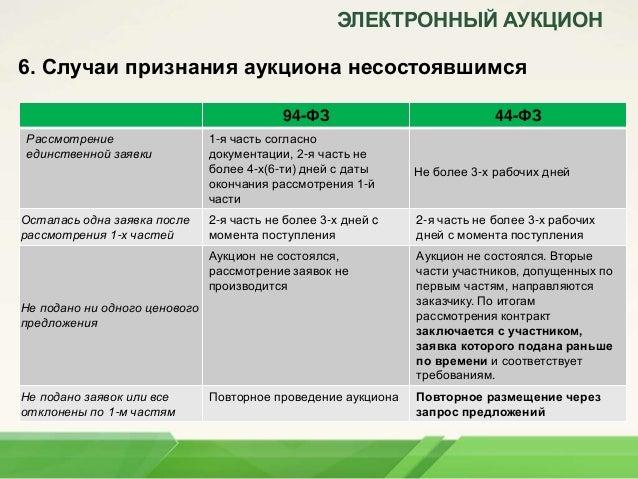 ЭЛЕКТРОННЫЙ АУКЦИОН 6.
