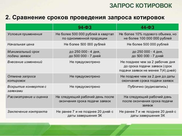 ЗАПРОС КОТИРОВОК 2.