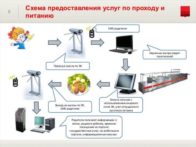 5 Схема предоставления услуг
