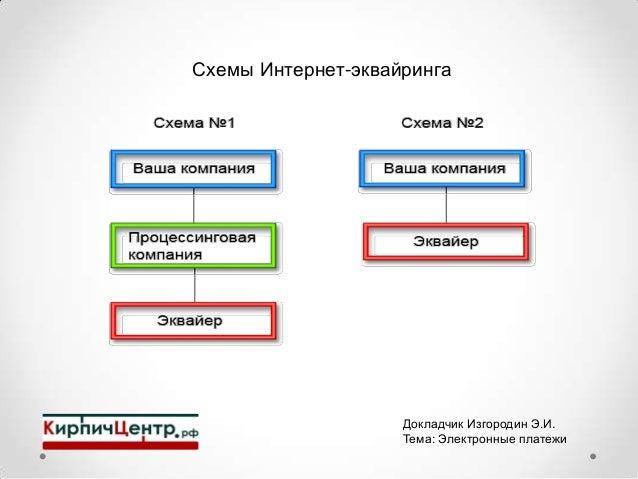 Схемы Интернет-эквайринга