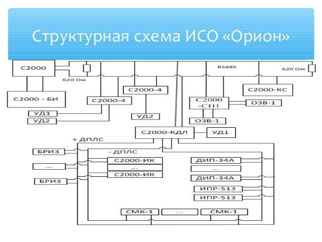 7. Структурная схема