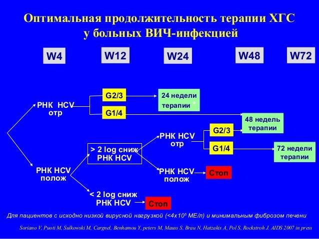 ВИЧ-инфекцией РНК HCV отр