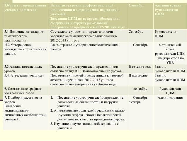 Анализ посещенных уроков 5.4.