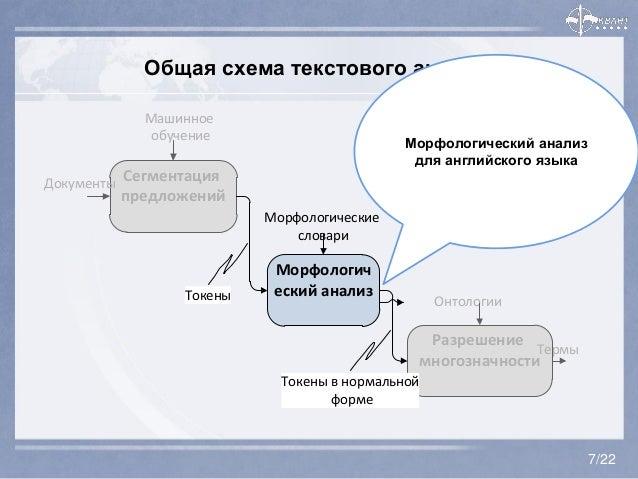 Общая схема текстового анализа