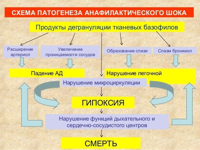 АНАФИЛАКТИЧЕСКОГО ШОКА