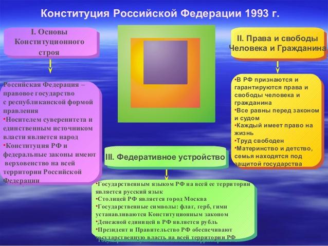 основа конституционного строя рф:
