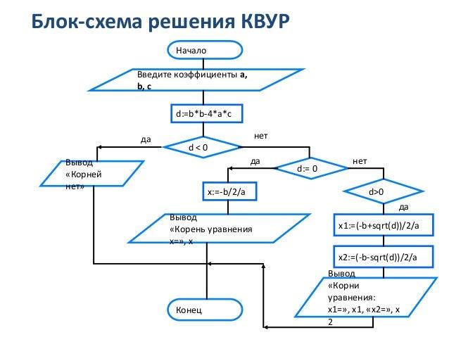 Блок-схема решения КВУР Начало
