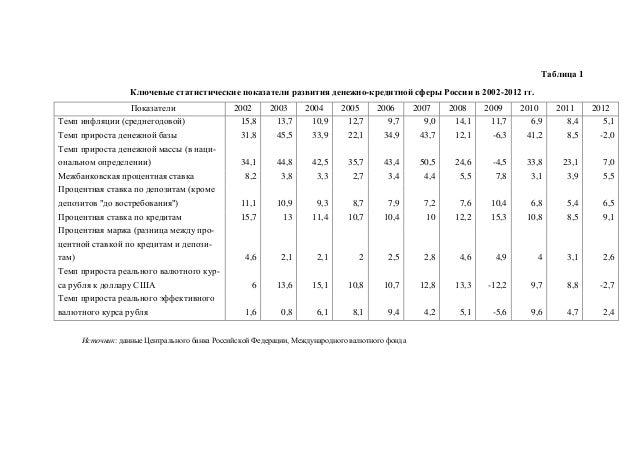 Показатели Темп инфляции