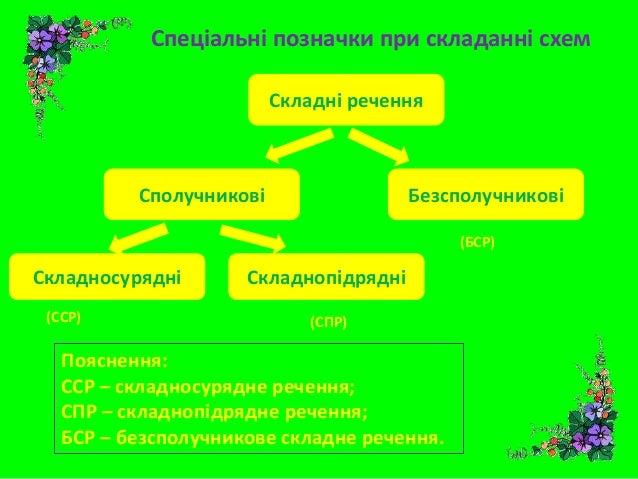 схем Складні речення