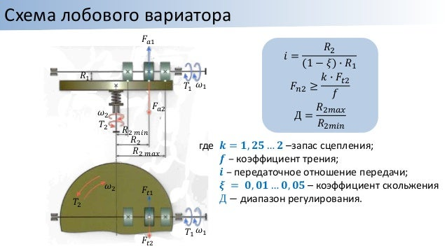 Схема лобового вариатора 푖
