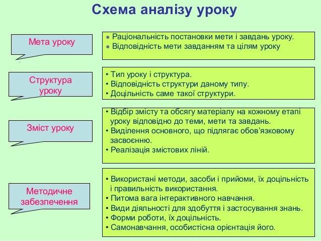 Схема аналізу уроку .