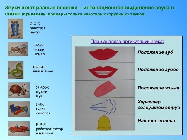 анализа артикуляции звука: