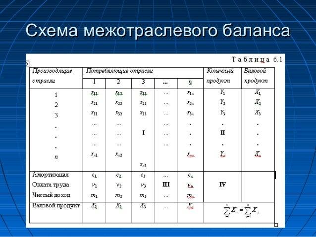 36. Схема межотраслевого