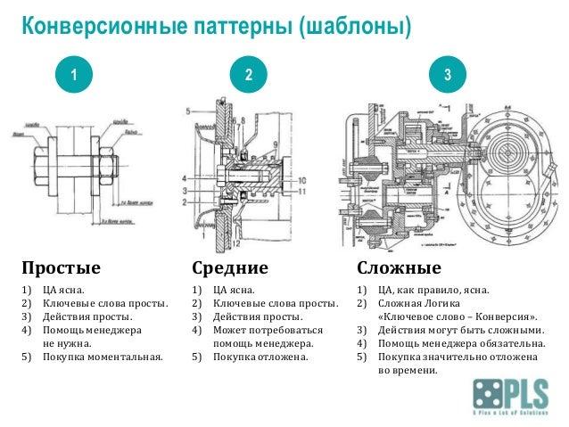 Конверсионные паттерны (шаблоны) 1  2  3  Простые  Средние  Сложные  1) 2) 3) 4)  1) 2) 3) 4)  1) ЦА, как правило, ясна. 2...