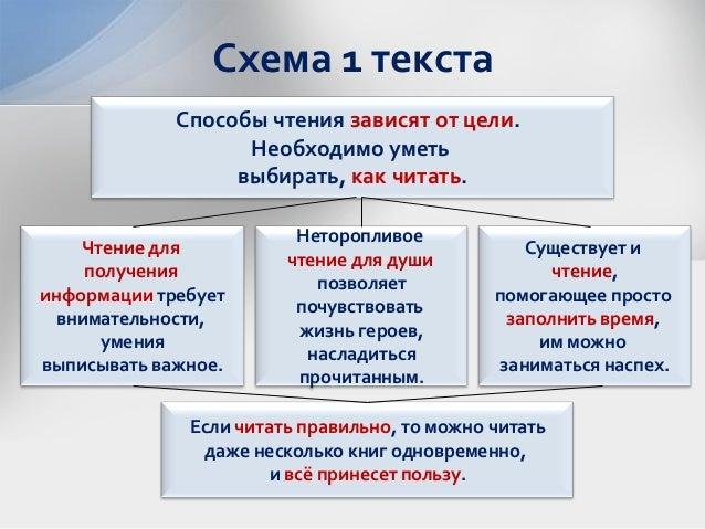 Схема 1 текста Способы чтения
