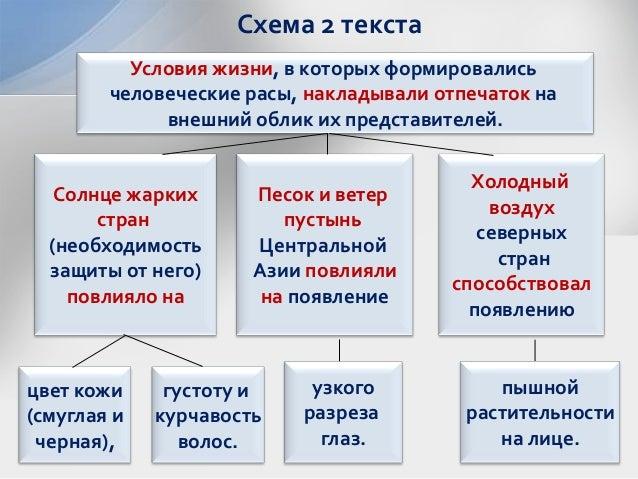 Схема 2 текста Условия жизни,