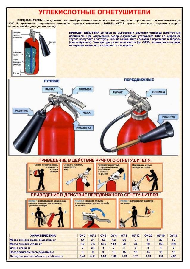 применения огнетушителя