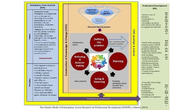 د. فيصل العامري - مفاهيم وتطبيقات حديثة في التطوير المهني لمعلمي الموهوبين والتعليم العام من خلال استخدام منهجية البحوث الإجرائية التشاركي�