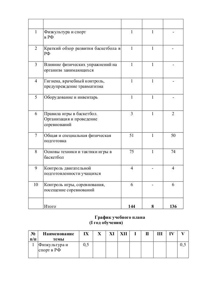 развития баскетбола в РФ 1