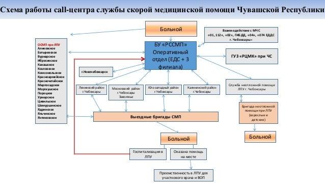 Схема работы call-центра