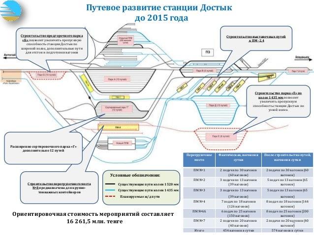 развитие станции Достык до