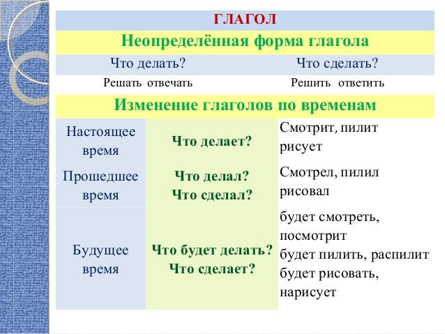 Как сделать неопределённую форму глагола