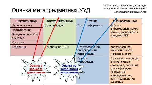 Оценка метапредметных УУД